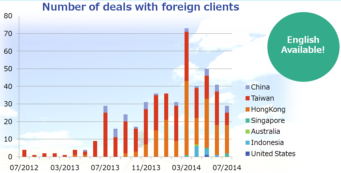 Number of deals with foreign clients