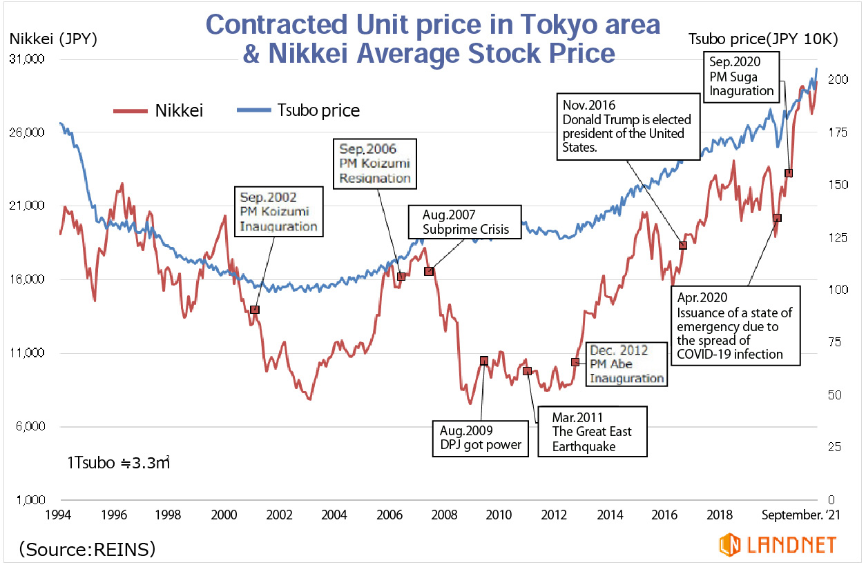 Nikkei 225 Real Time Quote: Situation Of Japanese Real Estate